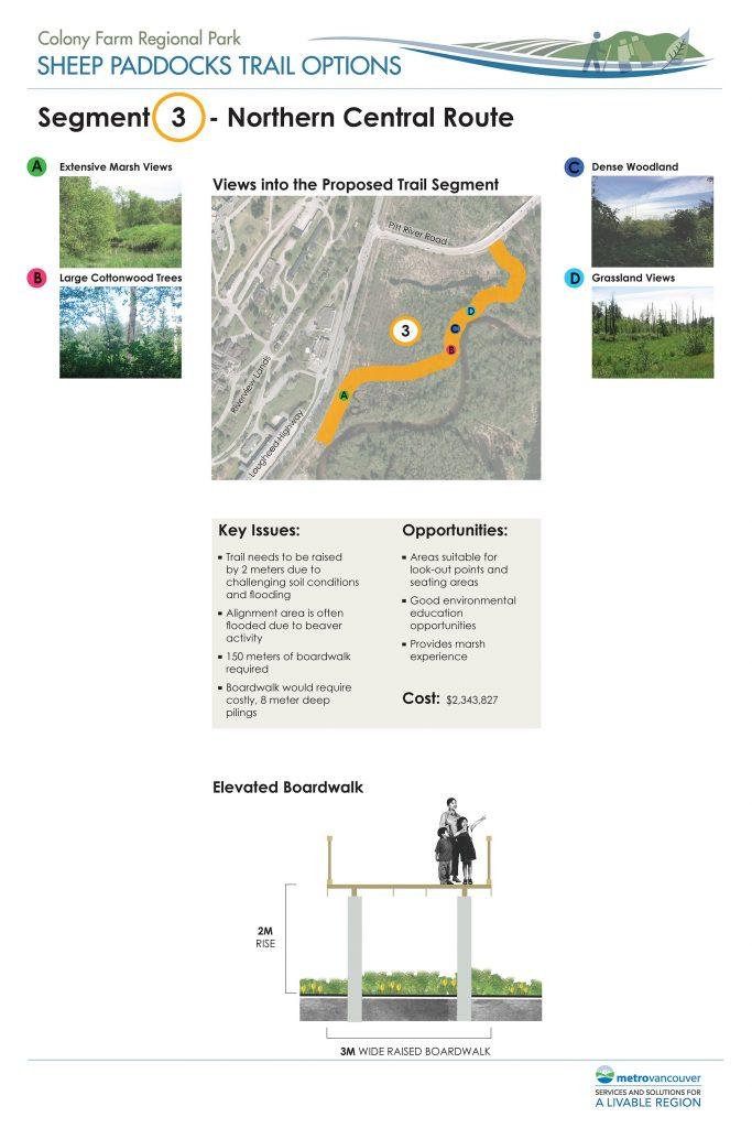 Sheep Paddocks Trail Aligment
